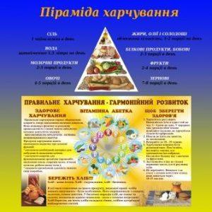 "Плакат в массажный салон ""Піраміда харчування"""